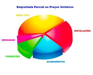 Formas de contrato de obra: empreitada parcial