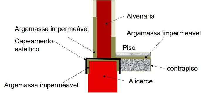Umidade em paredes e pisos como resolver durante a construção