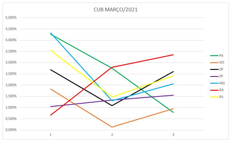 CUB Março 2021 Grafico