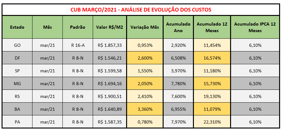 Tabela CUB março 2021