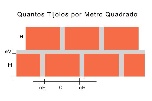 quantos tijolos por metro quadrado?