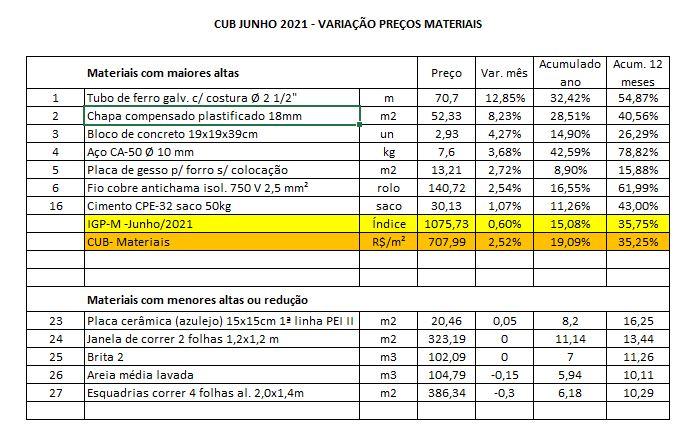 cub de junho de 2021 preços de maateriais