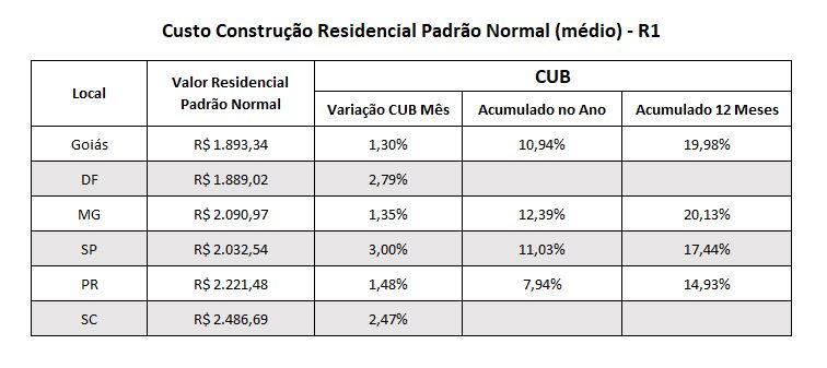 cub de junho de 2021 custo residencial R1