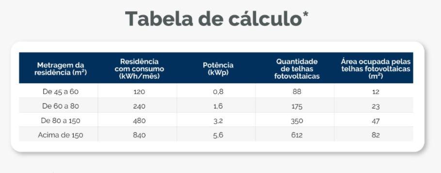 tabela de calculo telha solar